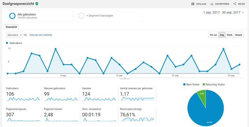 Google Analytics voorbeeld